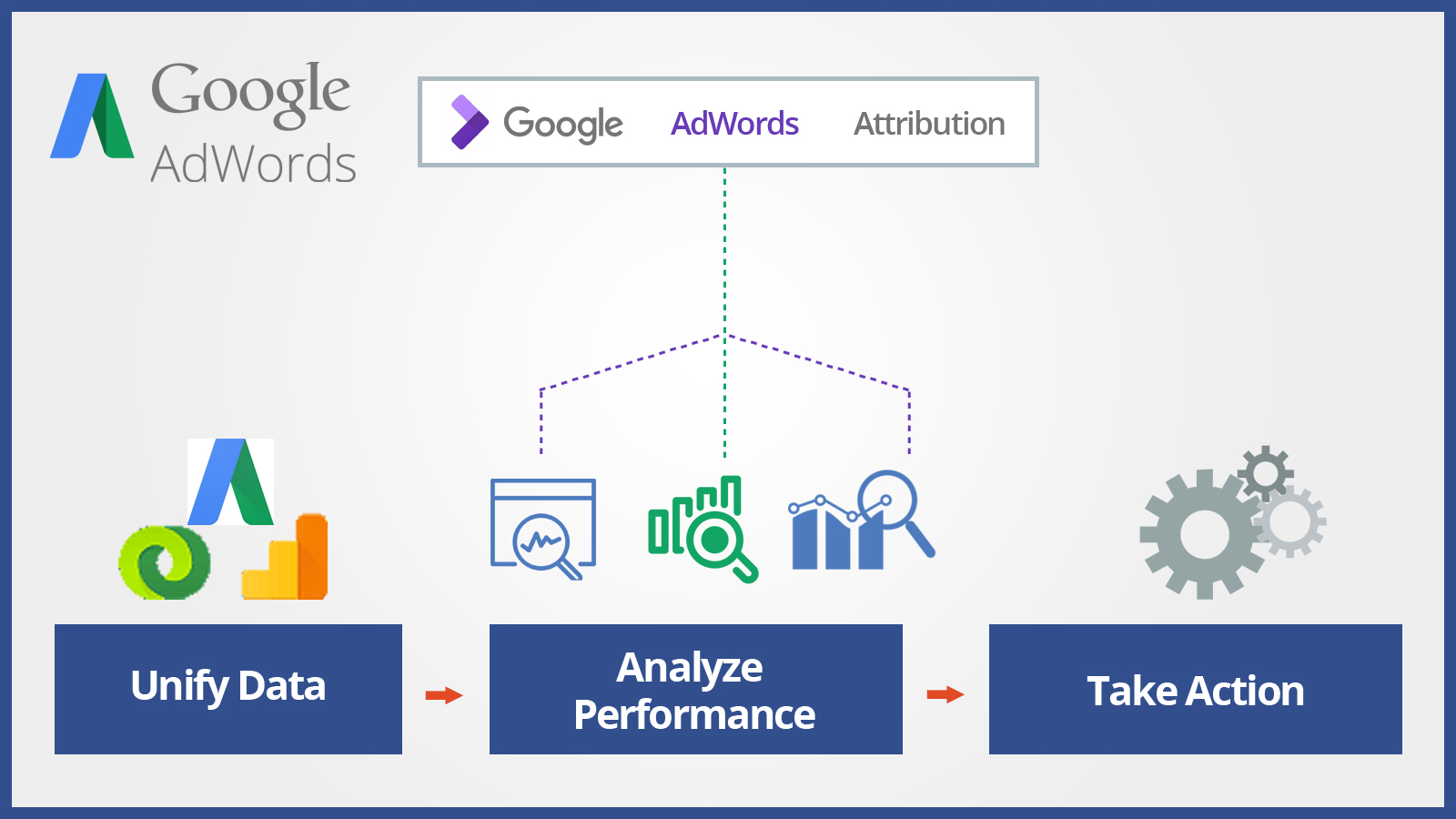 Google Adwords Attribution