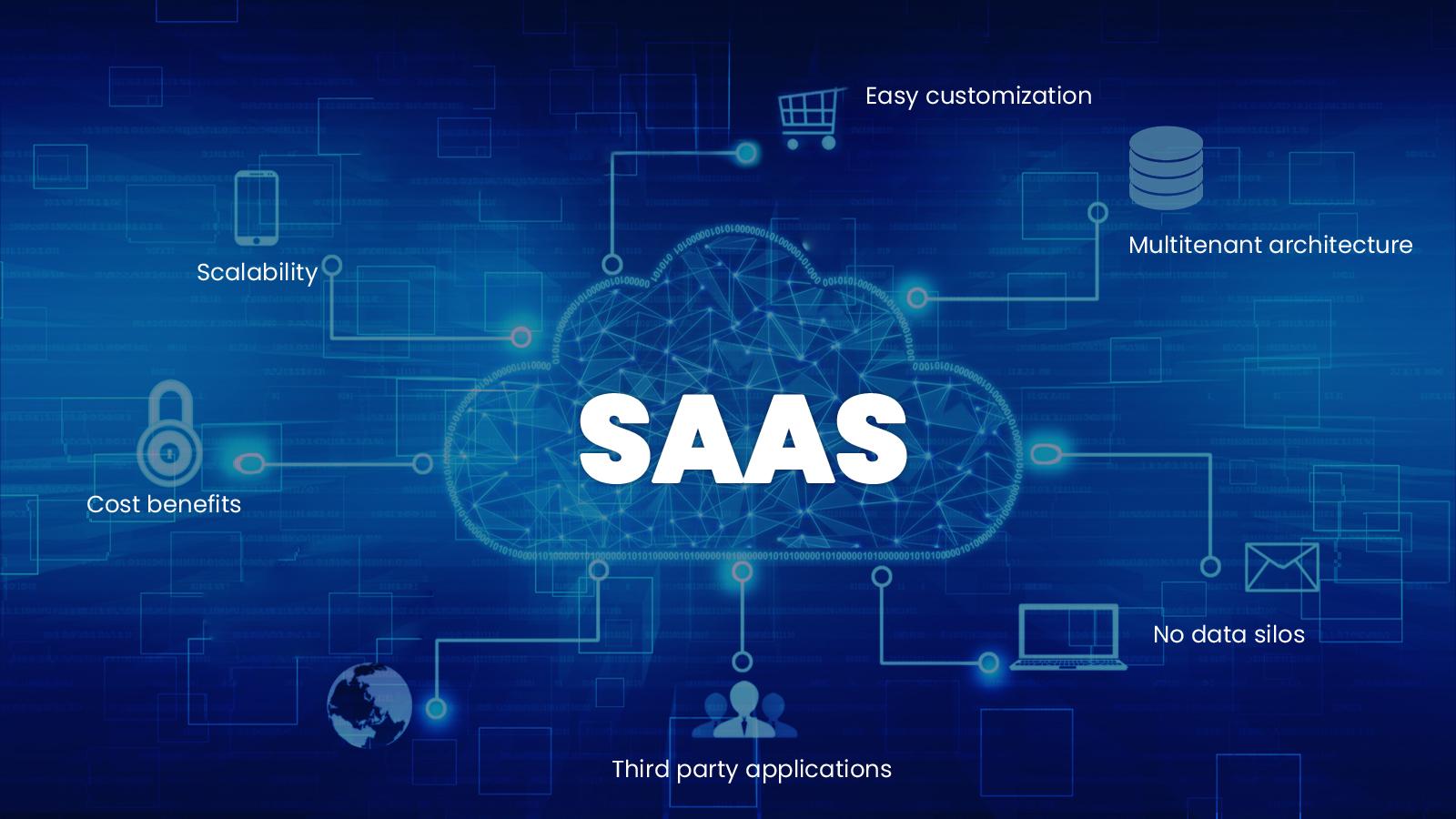 SaaS Integration