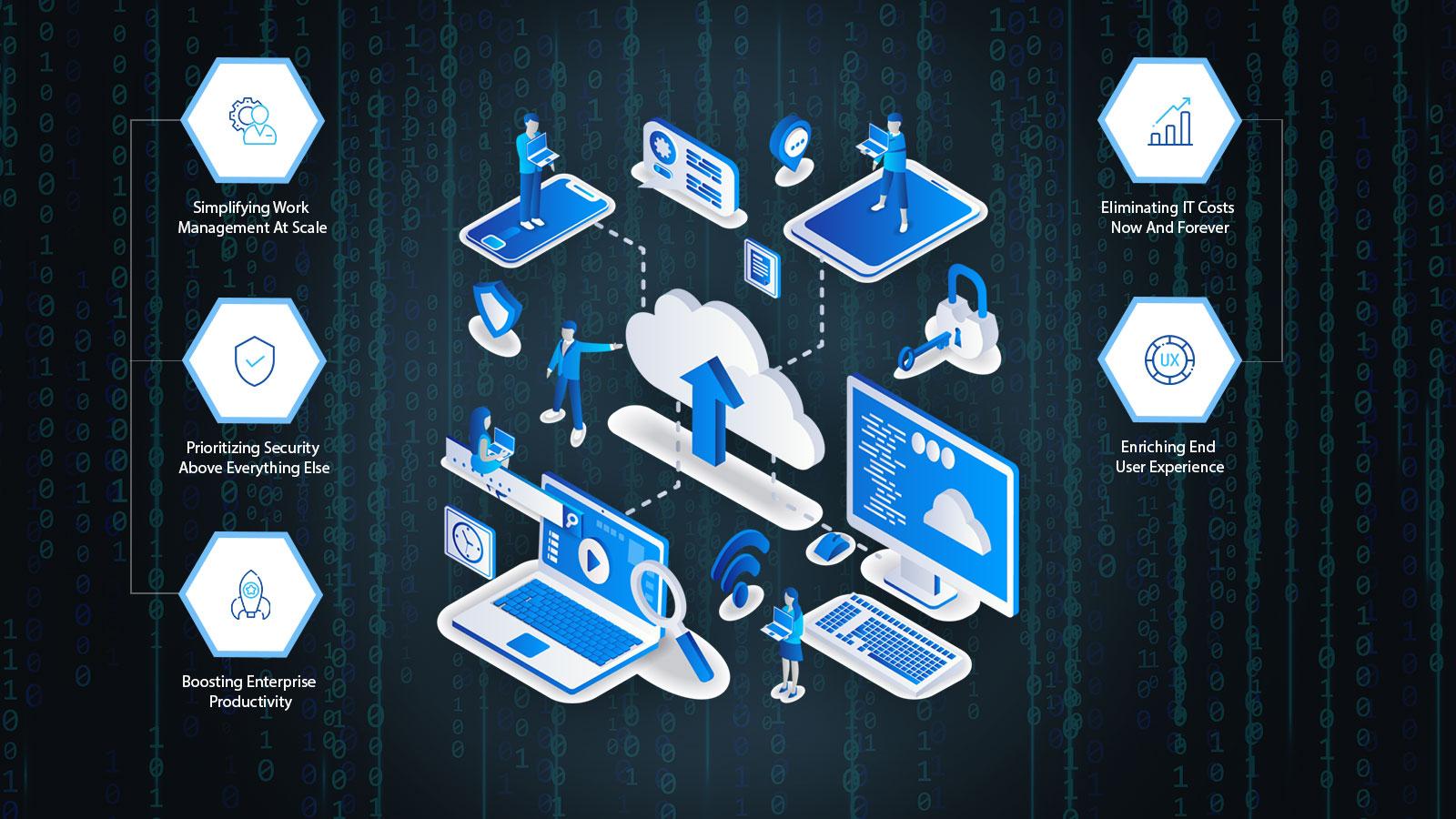 Cloud Enabled Application Development