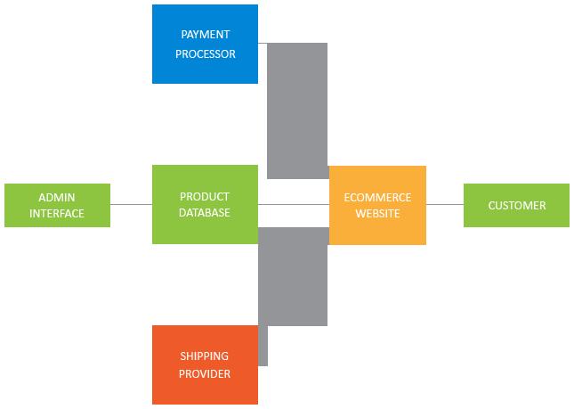 eCommerce Development, Ecommerce Web Development