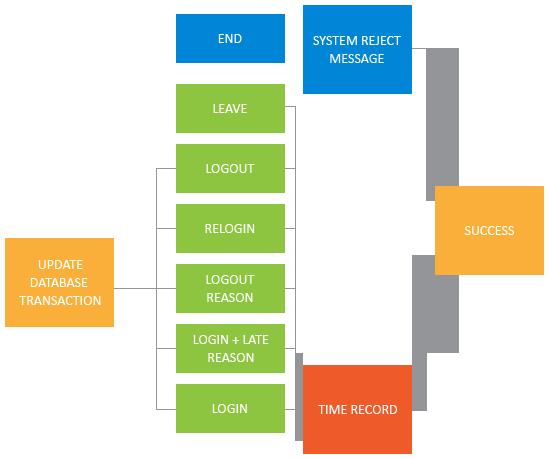 Employee Management System Flexsin Technologies
