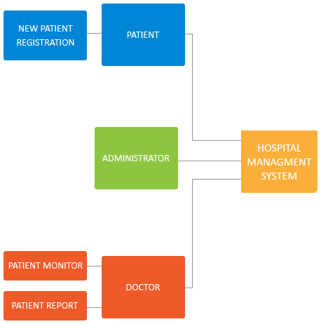 Flexsin: Hospital management system development, Hospital system